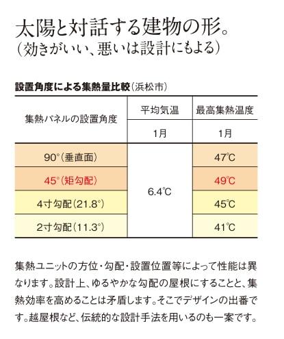 集熱量比較