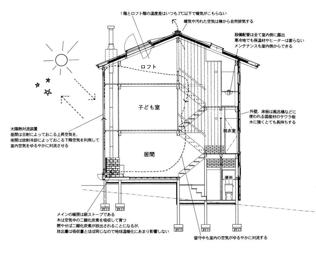 安田滋設計:山中湖の家