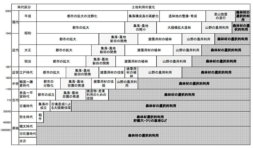 里地里山の土地利用変遷模式図