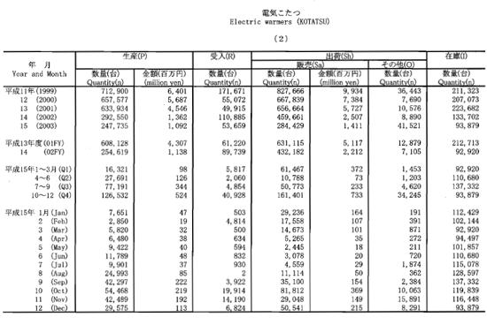 平成15年機械統計年報より、電気こたつの生産・出荷