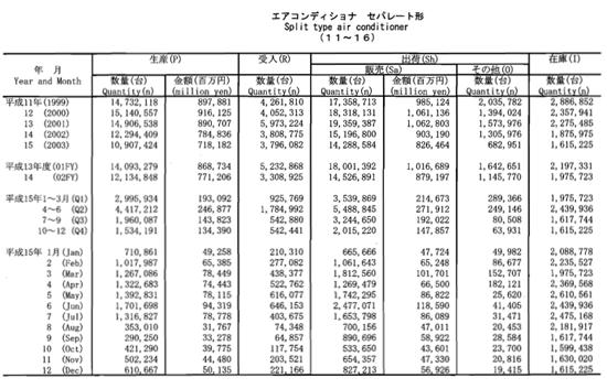 平成15年機械統計年報より、セパレートエアコンの生産・出荷