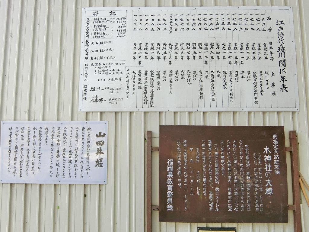 江戸時代の堀川関係年表と山田井ぜきの看板