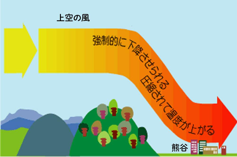 熊谷市が暑くなるフェーン現象の仕組み