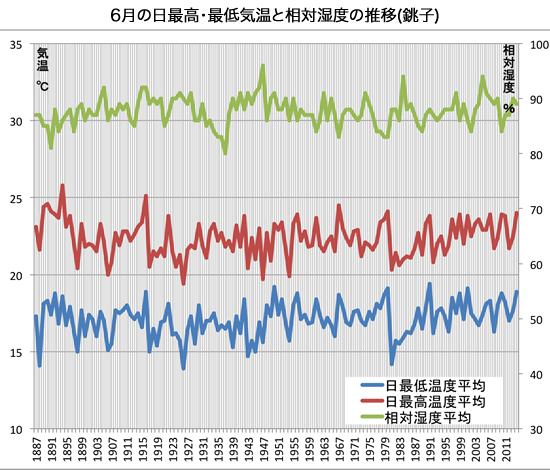 6月の日最高最低気温と相対湿度の推移銚子