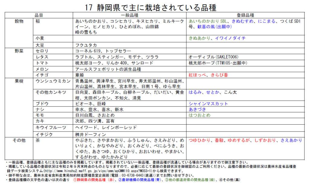 静岡県で主に栽培されている品種一覧