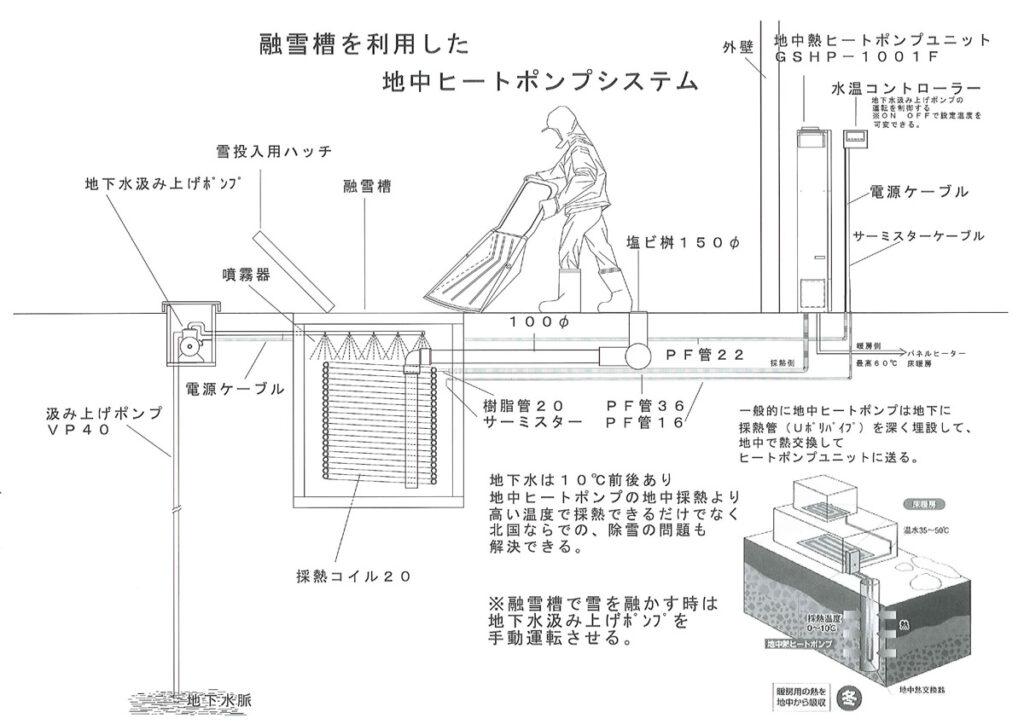 融雪槽を利用した地中ヒートポンプシステムの図